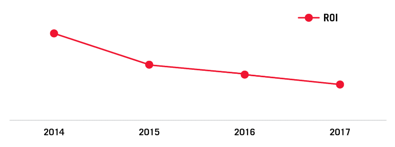 Paid Search ROI for Brand with Increasing CPC Due to Competition