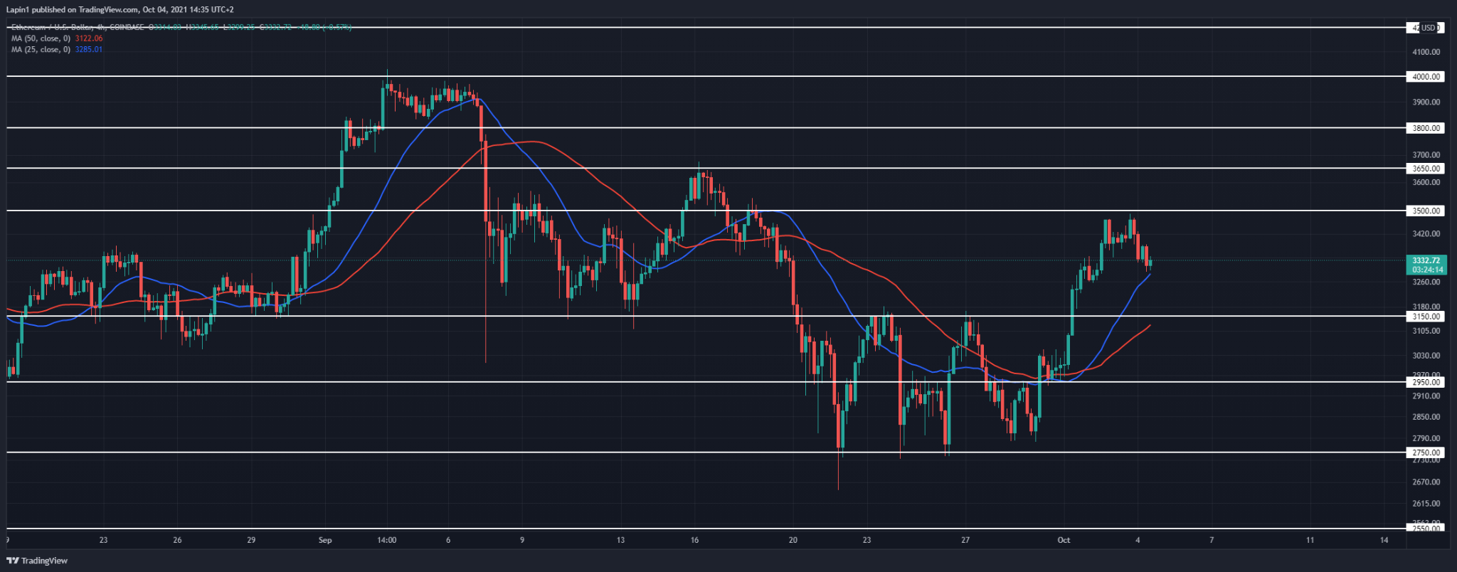 Ethereum Price Analysis: ETH starts to retrace from $3,500, more downside to follow?