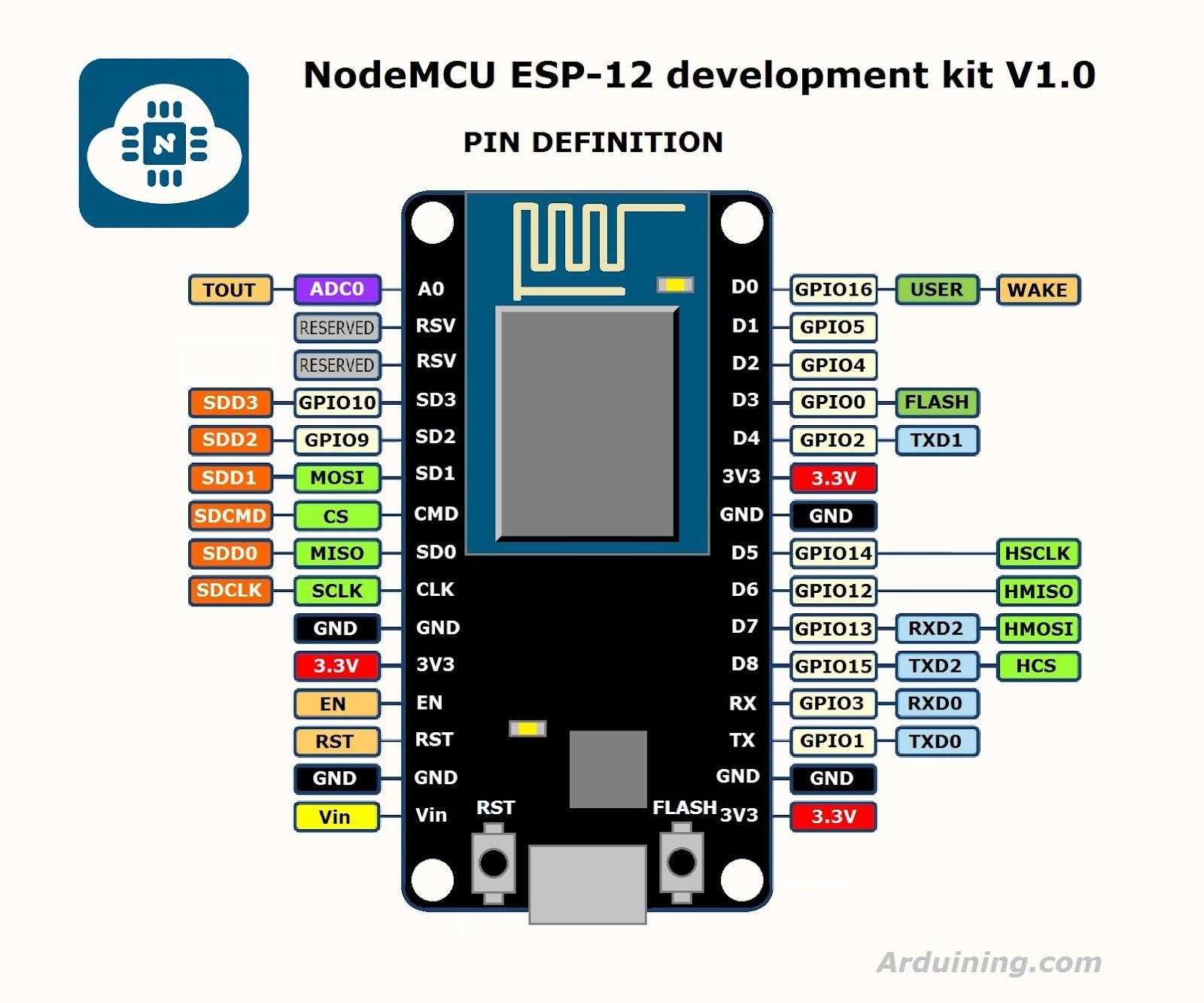 nodemcudevkit_v1-0_io.jpg
