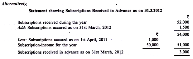 Statement showing Subscription