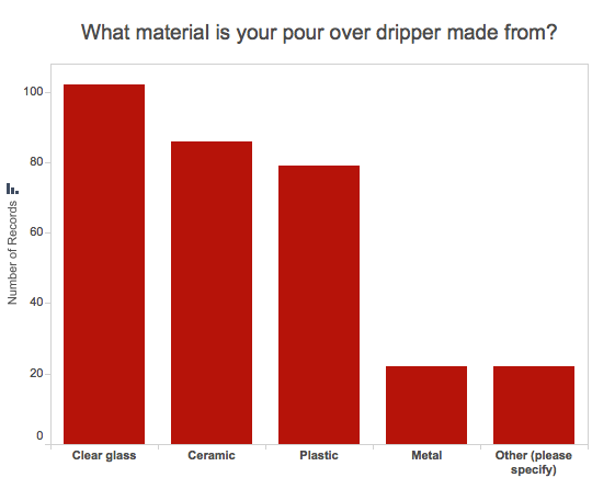 Graph of most popular materials for pour over dripper: Glass and ceramic
