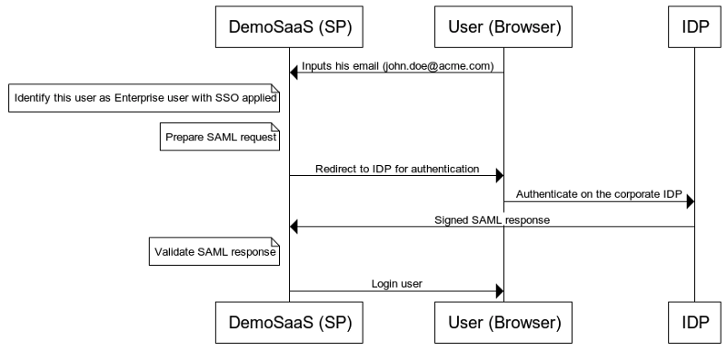 SAML requests and SAML responses