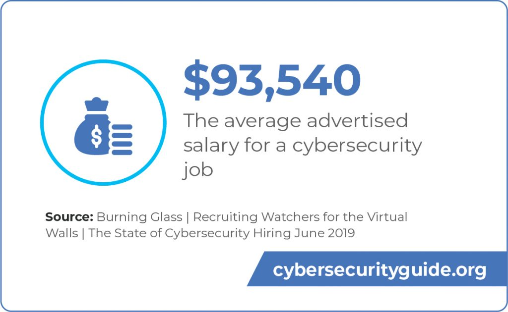 The average advertised salary for a cybersecurity job is $93,540