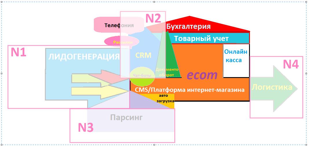 Правильная автоматизация интернет-торговли с пошаговой инструкцией и примерами