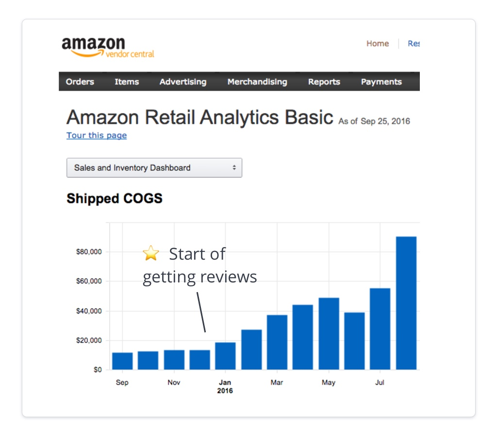 Amazon Retail Analytics start of amazon reviews