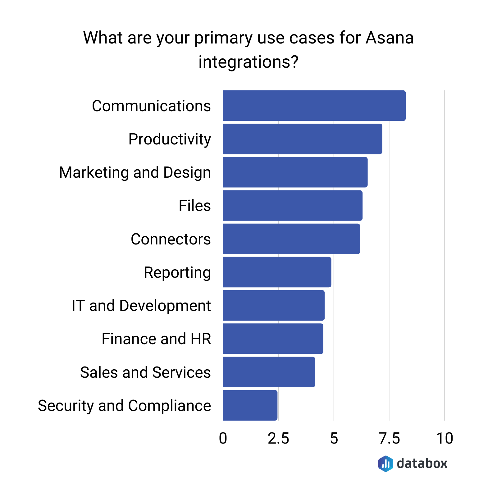 What are your primary use cases for Asana integrations?