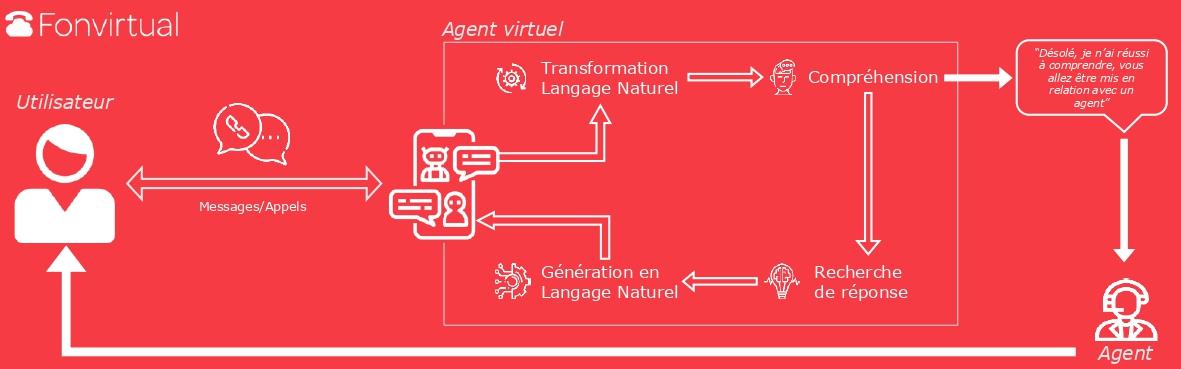 fonctionnement-agent-virtuel