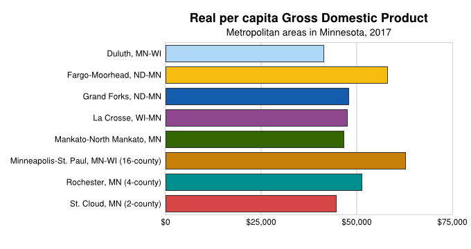 Per Capita GDP By Metros