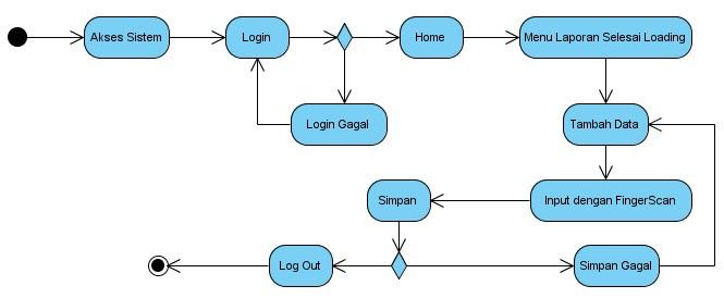 Si1322475766 widuri activity diagram proses checker ccuart Choice Image
