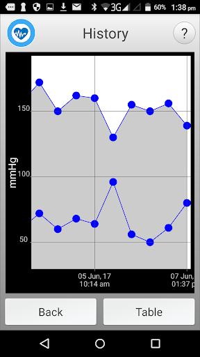 SmartMed Antenatal LNWHCT screenshot 5