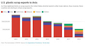 US plastic scrap exports to Asia