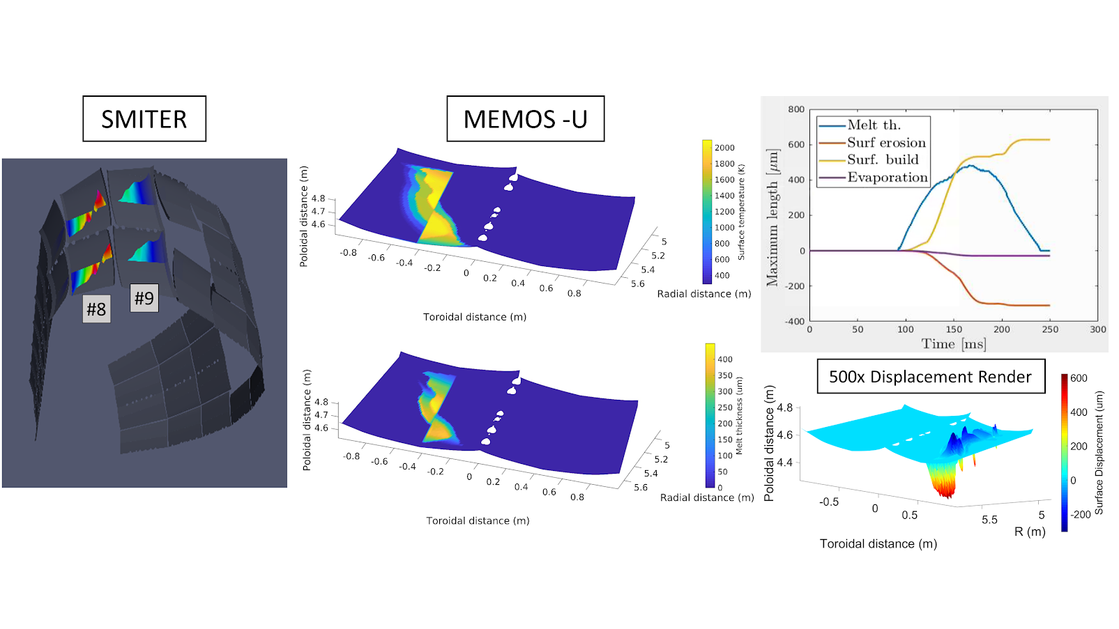 Example simulation results for an upward, 5MA VDE scenario. (Left) Heat flux maps of an ITER poloidal sector rendered in SMITER at one time-step. (Middle) Resultant surface temperature and melt thickness of FWP #9 at the end of the VDE calculated in MEMOS. (Right) Maximum values of melt thickness, surface erosion depth, build-up of surface material, and evaporation thickness vs. time. 3D surface displacement along FWP #9, rendered at 500x magnitude for visualization purposes.