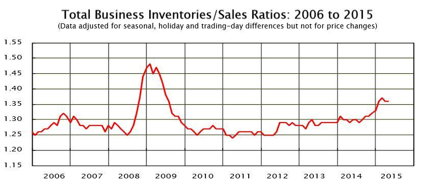 https://fabiusmaximus.files.wordpress.com/2015/06/20150611-inventory-sales-ratio.jpg
