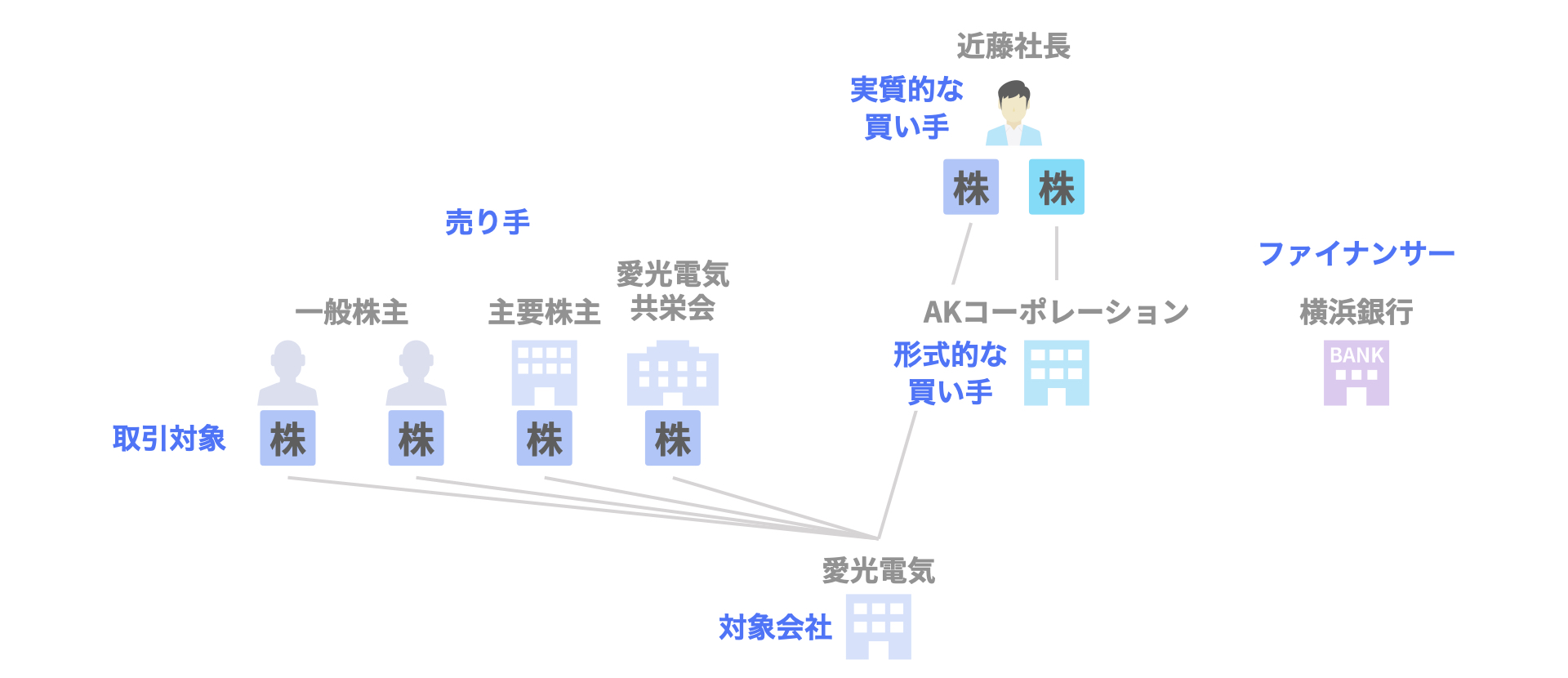 MBO事例 愛光電気のデットMBOによる非公開化(横浜銀行)の関係者