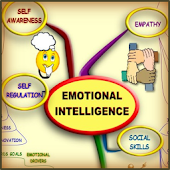 Emotional Intelligence MindMap