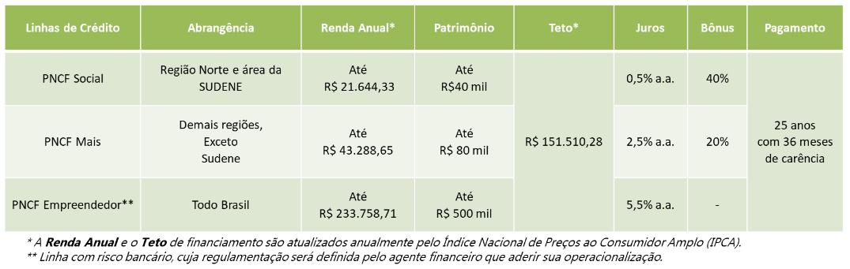 Terra Brasil - Programa Nacional de Crédito Fundiário