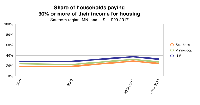 % of Household Housing Burden