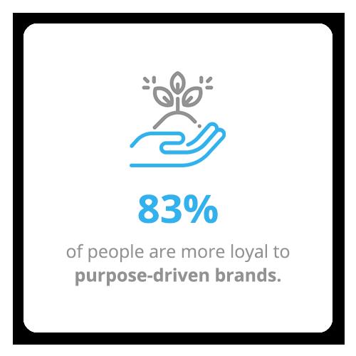 83% are more loyal to purpose-driven brands