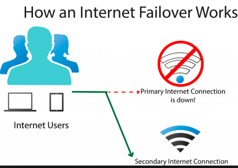What is internet failover?