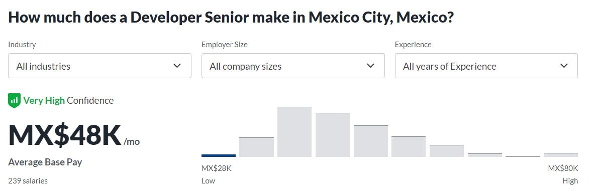 Senior Developer salary in Mexico