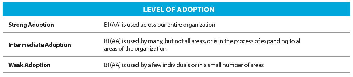 Level of Adoption