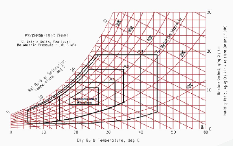 Figure 9: ASHRAE optimal 'envelope' for dry bulb temperature against relative humidity. Source: ASHRAE