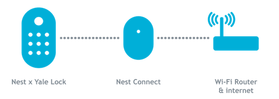 Nest Yale lock connection with Nest Connect flow image