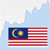 Quote for KLCI Index Malaysia