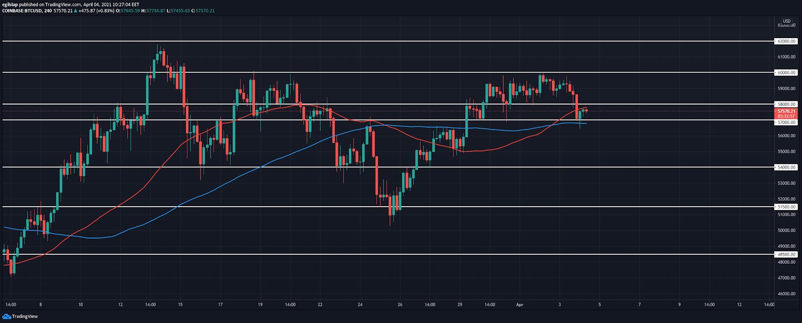 Bitcoin price prediction: Bitcoin rejects $60,000 again, retraces to $57,000