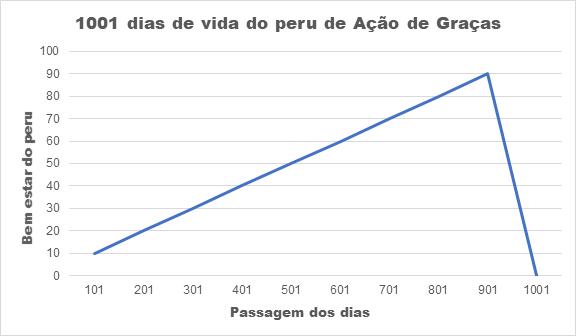 1001 dias da vida do peru de natal investimentos