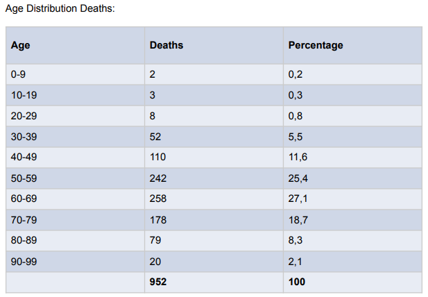 The highest number of deaths, by Saturday, were in the 60 to 69 and 50 to 59 age categories.
