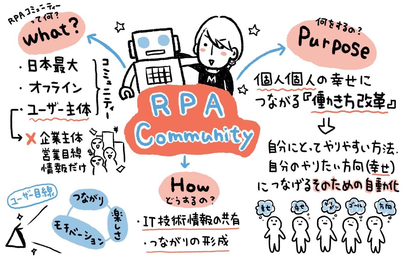 RPACommunity