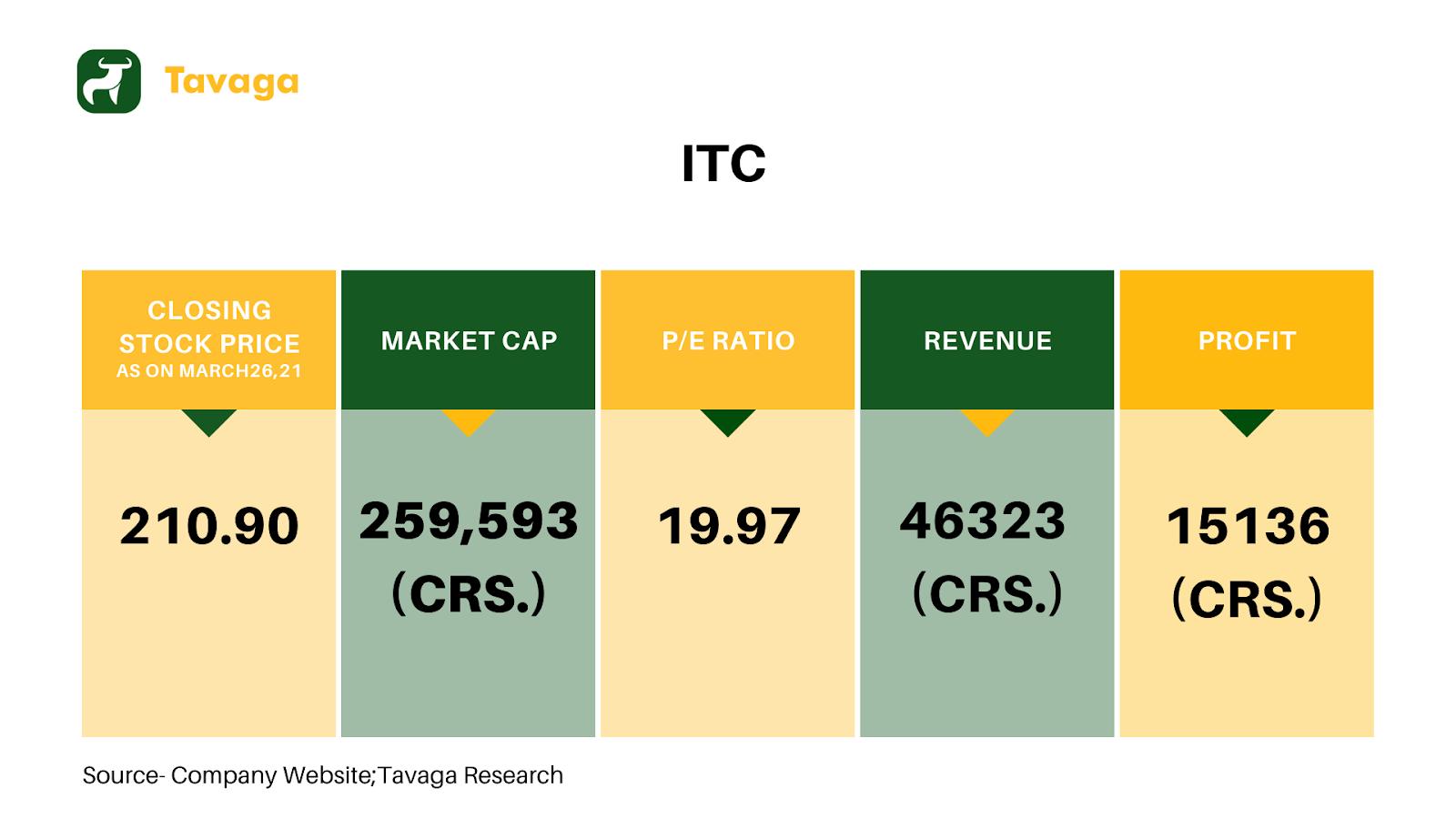 ITC Financials