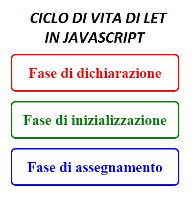 Ciclo di vita delle let JavaScript