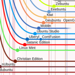 Linux ディストロタイムライン 2018Ver