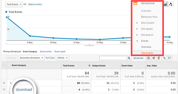 Detailed Google Analytics report on WordPress through MonsterInsights.