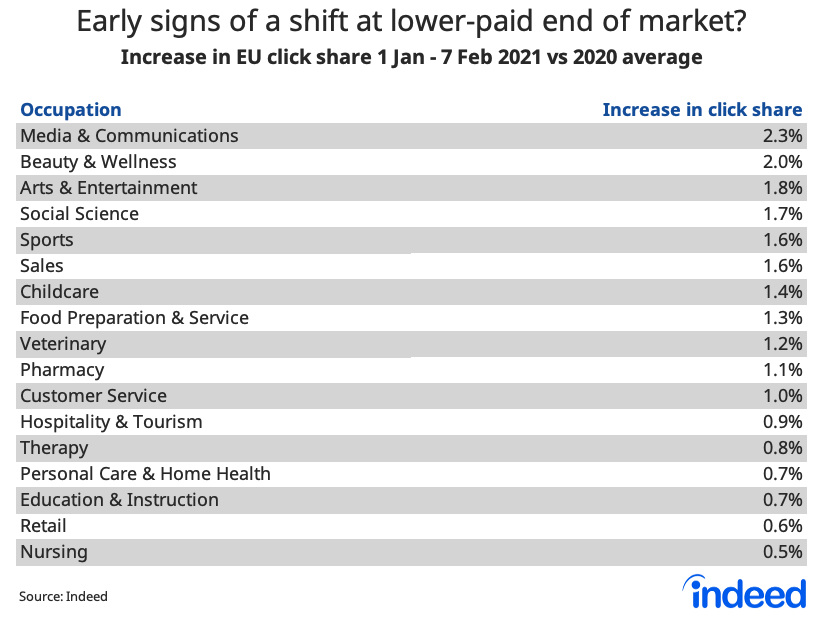 table showing early signs of a shift at lower-paid end of market