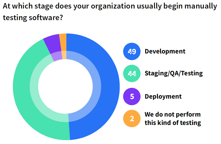At which stage does your organization usually begin manually testing software?