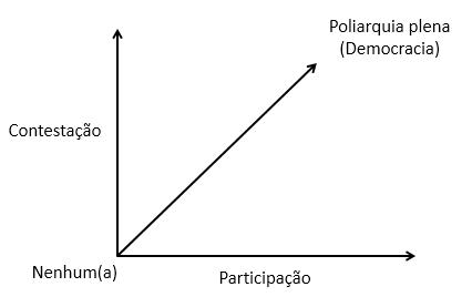 poliarquia