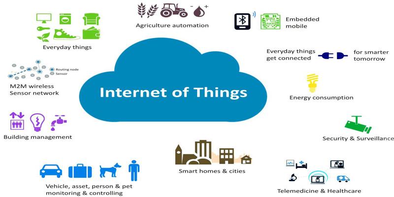 Một số ứng dụng của IoT