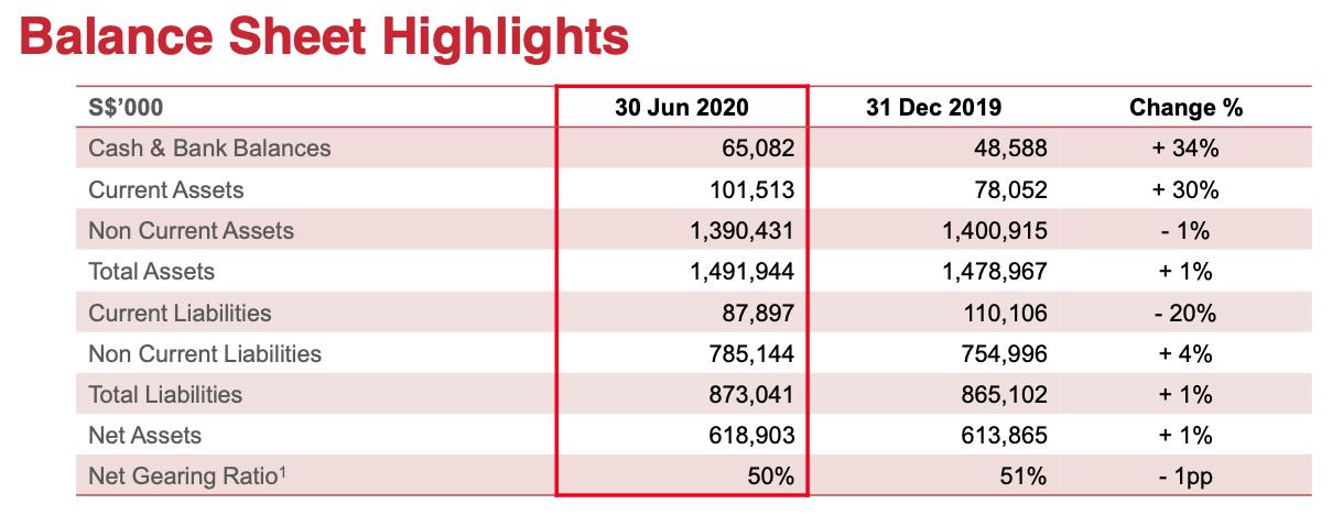 Centurion Corporation Limited 1H 2020 Balance Sheet Highlights