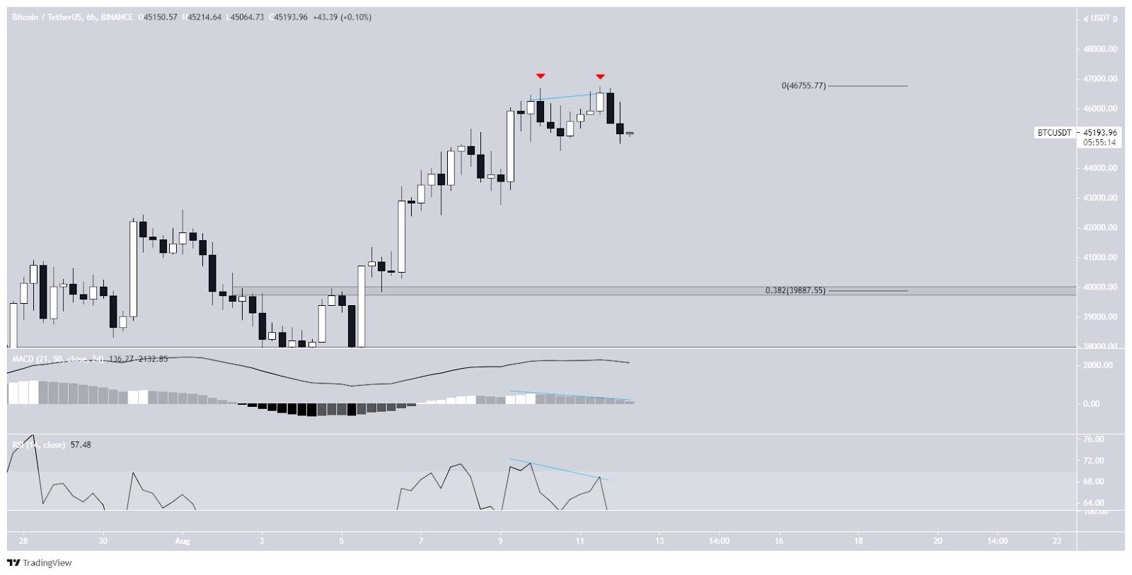 Bitcoin price course BTC 6-hour chart 08/12/2021