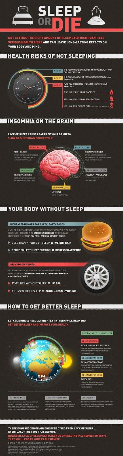 Продуктивность сна