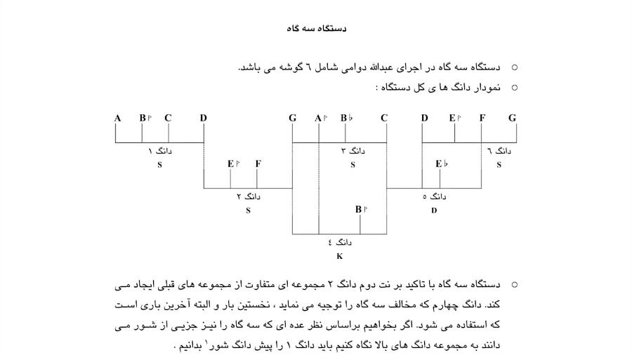 تجزیه و تحلیل دستگاه سهگاه ردیف آوازی عبدالله دوامی نیما فریدونی