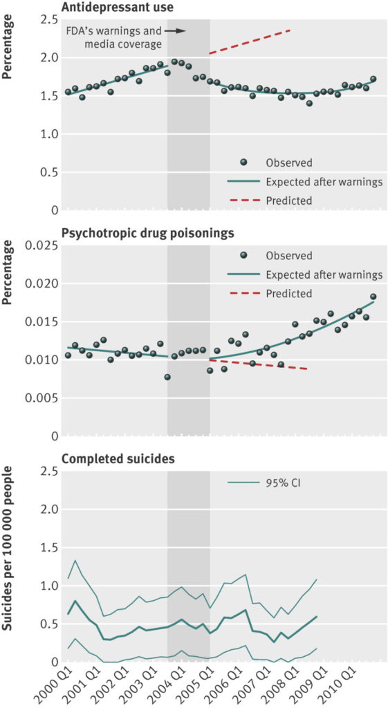 antidepressant use and suicide