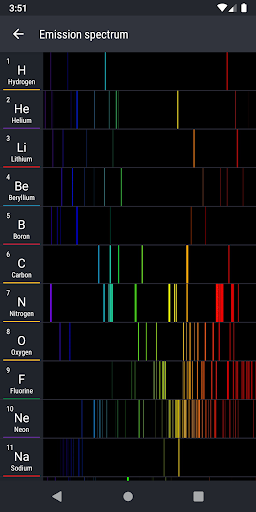 Screenshot for Periodic Table 2020 PRO - Chemistry in Hong Kong Play Store