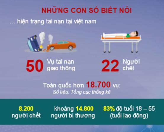 Tình hình các con số tai nạn thương tâm mỗi năm