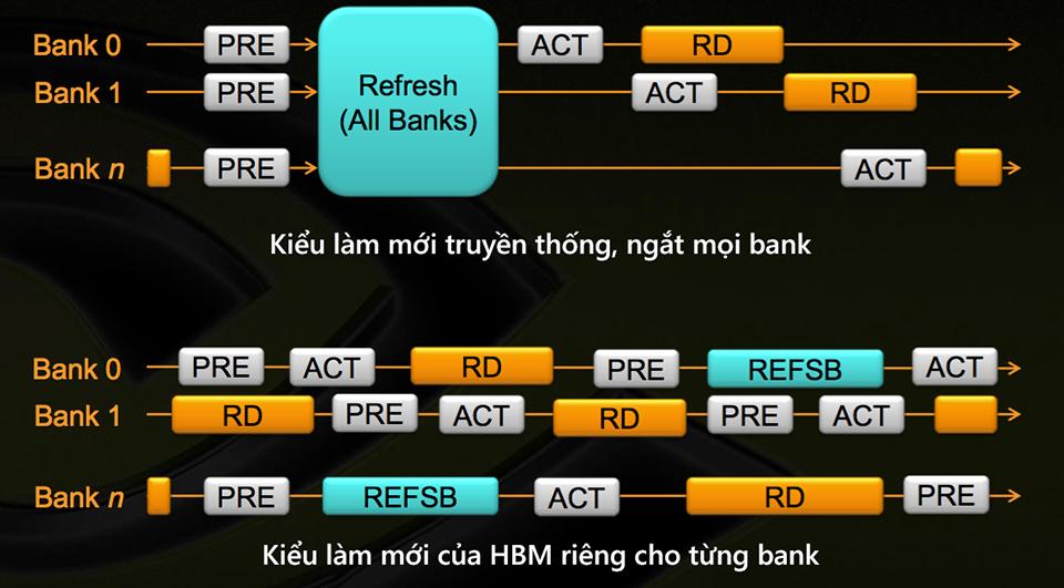 Tìm hiểu về giao diện bộ nhớ HBM