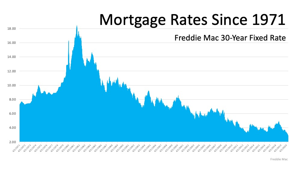 Mortgage Rates and home affordability