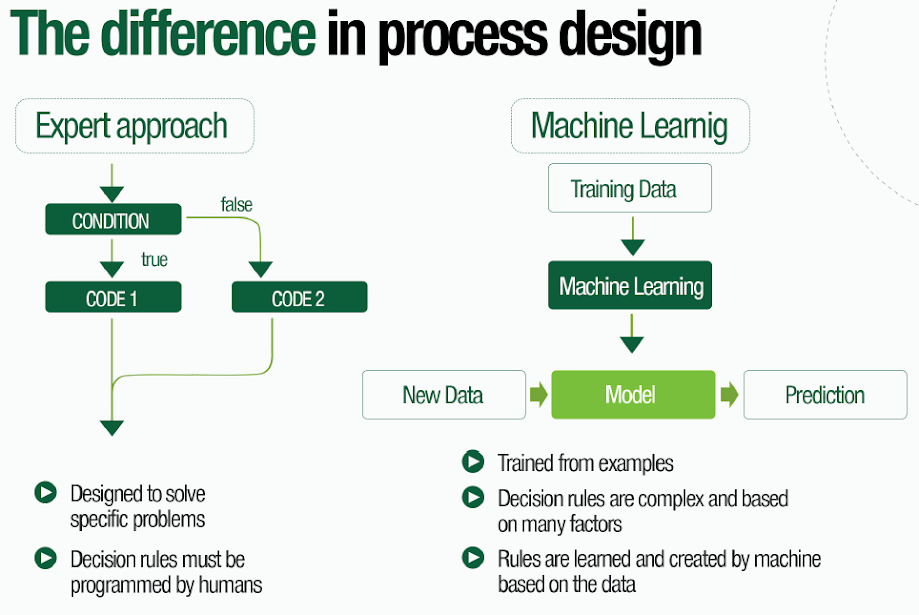 The difference in process design